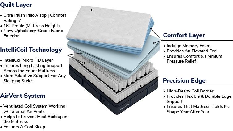 Lux Estate Cassatt Ultra Plush Pillow Top